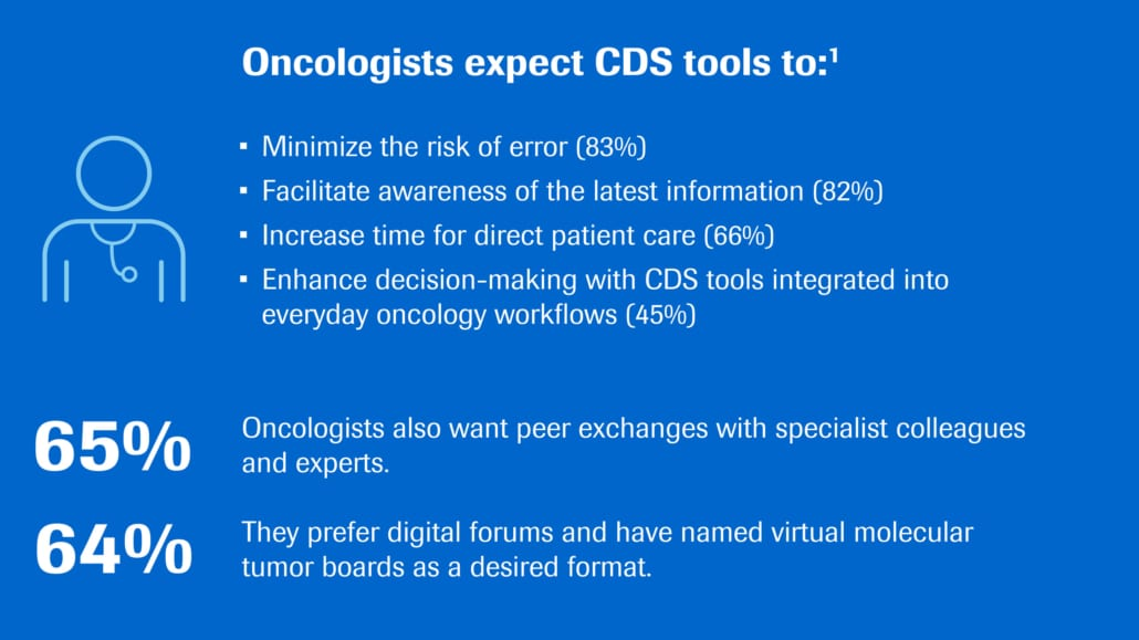 NAVIFY® Infographic about what oncologists expect from CDS tools